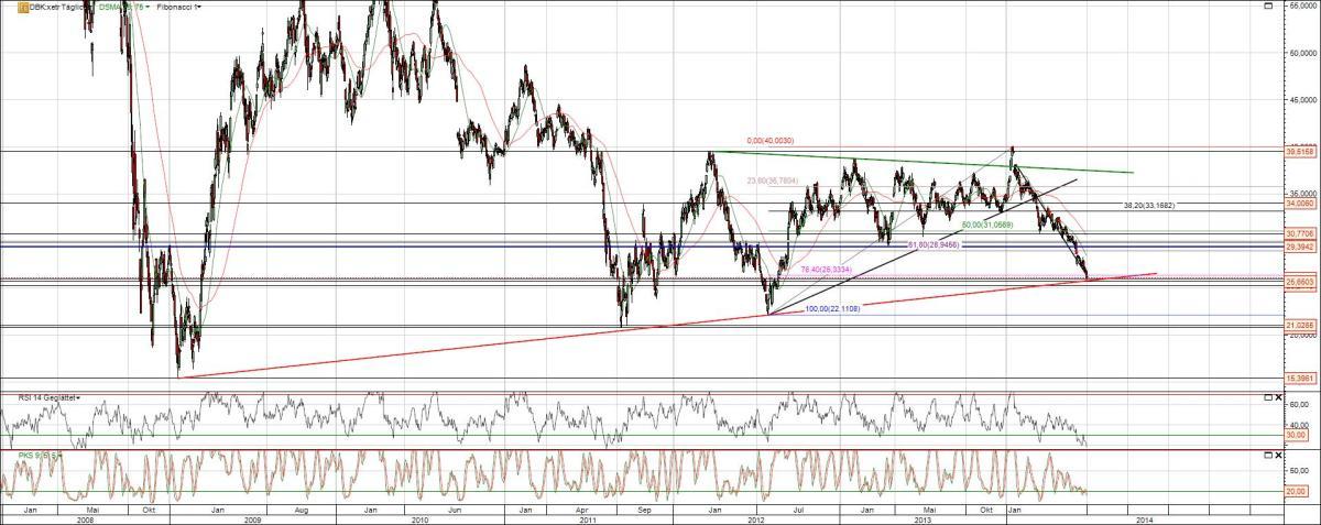 Chart Aktie Deutsche Bank