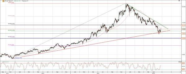 LPKF Laser Chart langfristig