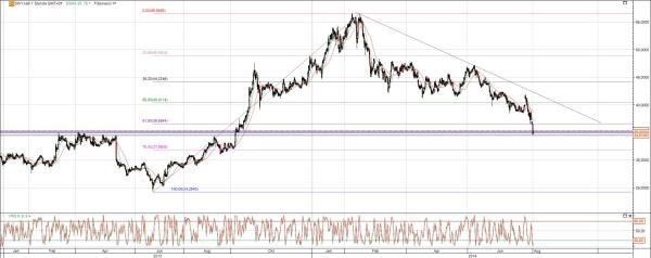 SHW AG Chart Analyse