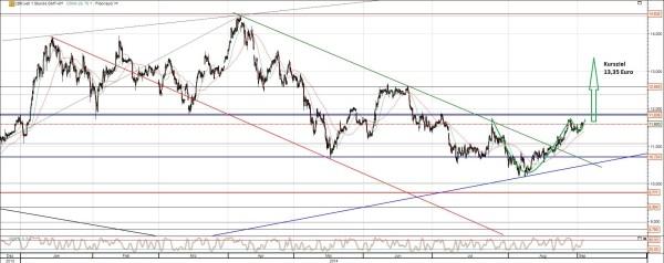 Commerzbank Chart Analyse September 2014