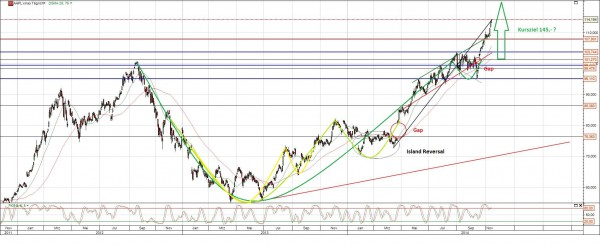 Apple Chart Analyse langfristig