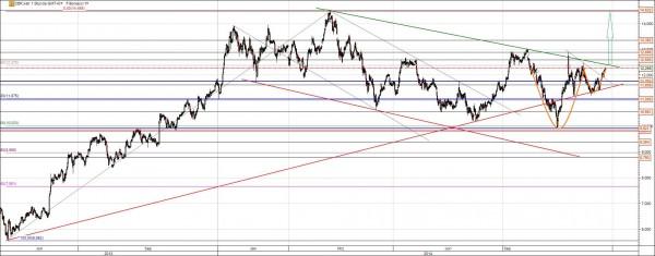 Commerzbank Aktie Chart vor moeglichem Ausbruch