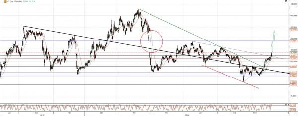 Peugeot Aktie Chart Analyse mittelfristig