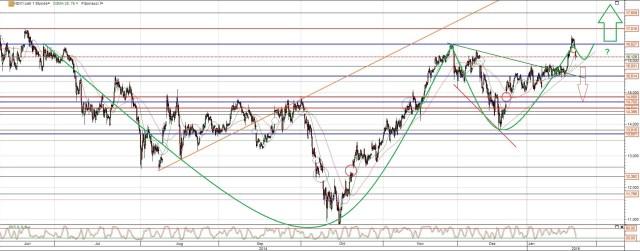 Nordex Aktie Chart Analyse langfristig