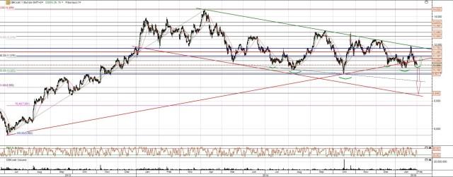 Commerzbank Aktie vor der Entscheidung
