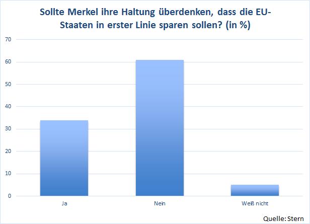 Aktuelle Umfrage zur deutschen Haltung beim Thema Sparkurs der EU Staaten