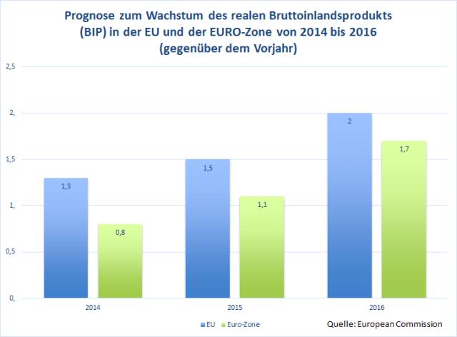 Enntwicklung der BIP Prognose für den Euro-Raum
