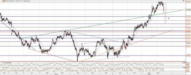 Deutsche Bank Aktie Chart 12 Monate