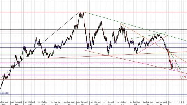 EUR/USD - Nur eine technische Gegenreaktion?