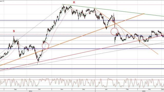 Yahoo Aktie Chart mit Trends und Gaps