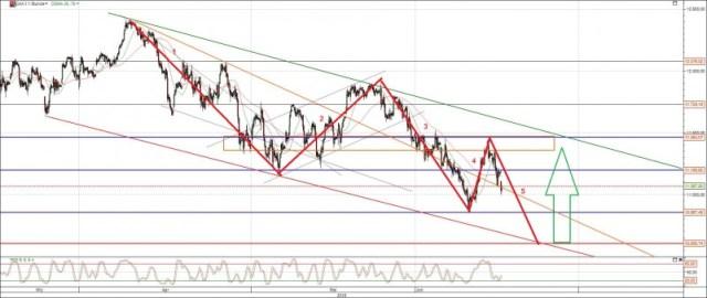 DAX Analyse Chart am 15.06.2013
