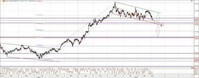Daimler Aktie Analyse mit Kursziel