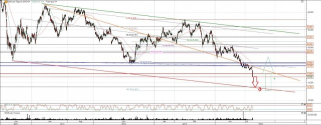 RWE Aktie im Abwärtstrend gefangen
