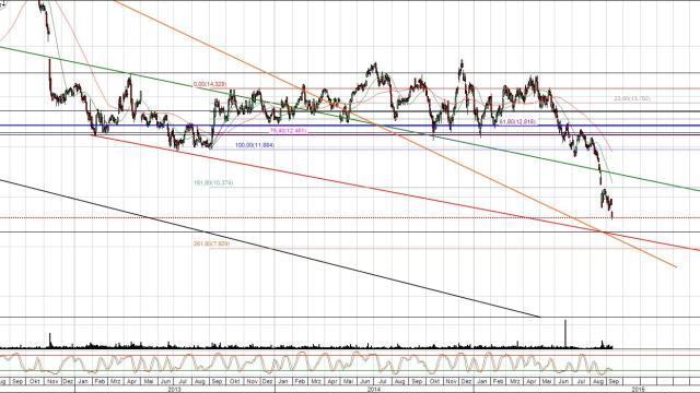 E.ON Chart mit neuem Kursziel bei ca 8,50 Euro