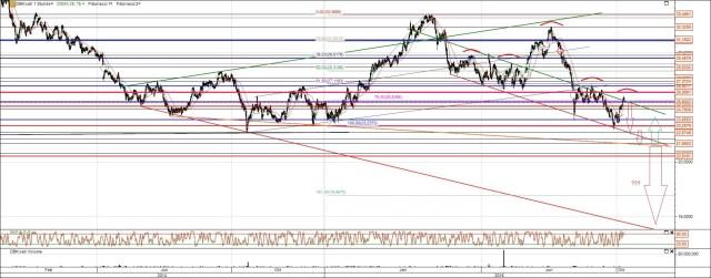 Deutsche Bank Aktie Chart mit Trendlinien