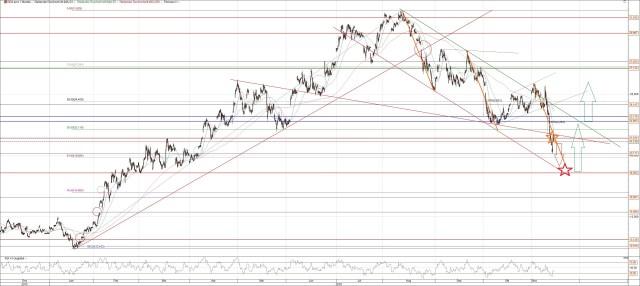 Gold ETF GDX Chart