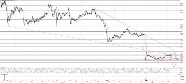 Nordex Aktie Chart Check