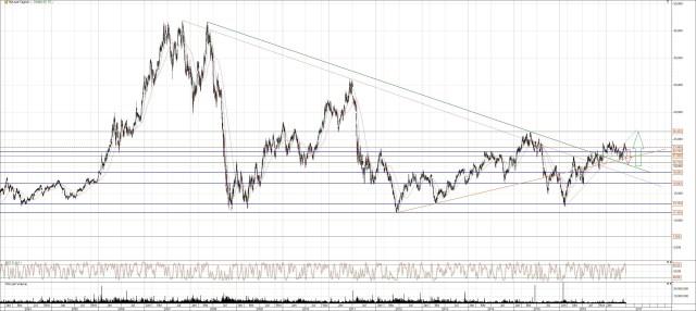 ThyssenKrupp Chart langfristig