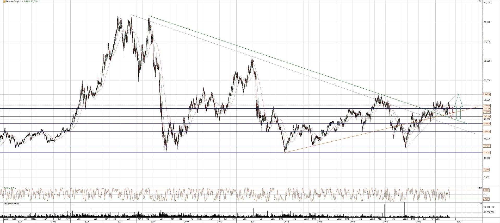 Thyssenkrupp Aktie Wirklich Jetzt Schon Kaufen Investors Inside