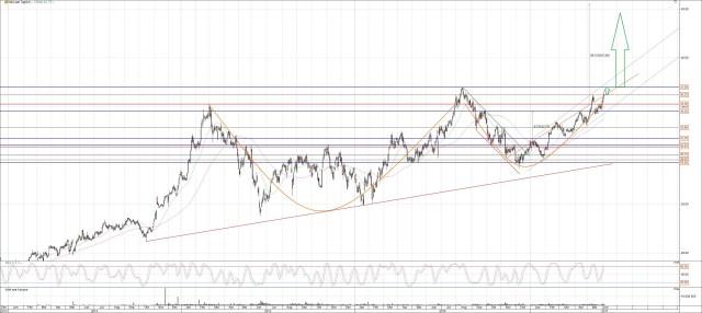 Vonovia Aktie Chart 3 Jahre