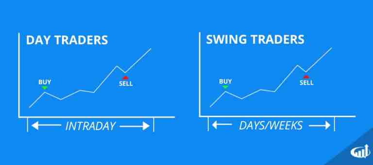 Styles of Day Trading, Swing Trading, and Investing