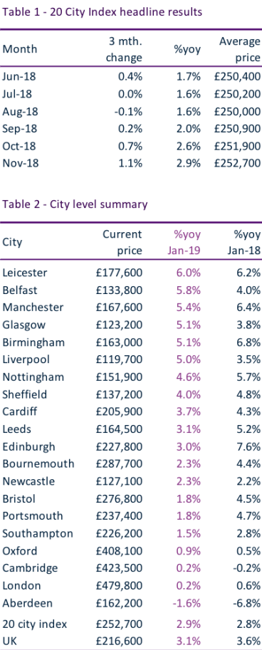 20 Cities Index January 2019