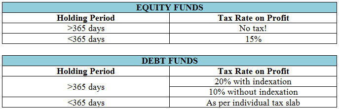 Equity vs devt fund taxation