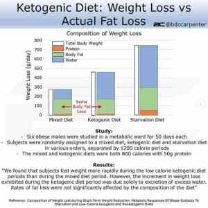 Ketogenic Diets for weight loss