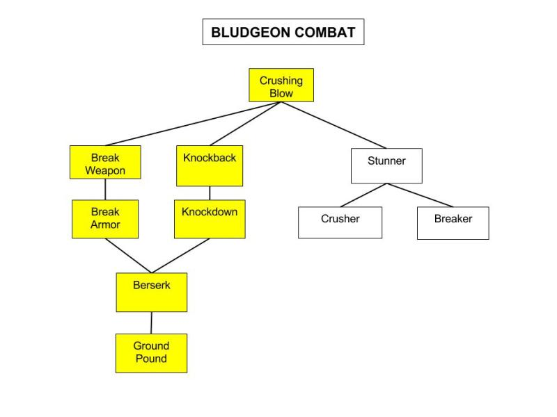 Bludgeon-Combat-Tree