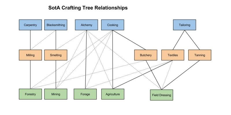 Crafting-Tree-Relationships-2