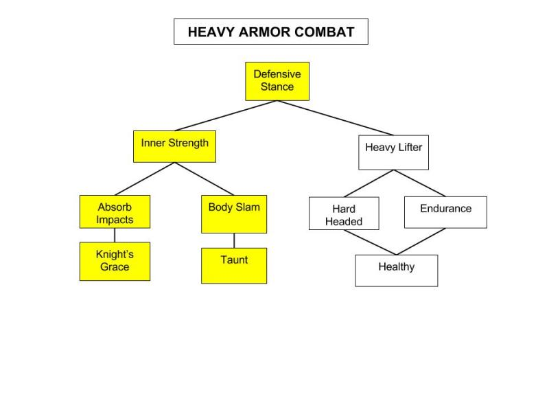 Heavy-Armor-Combat-Tree-1