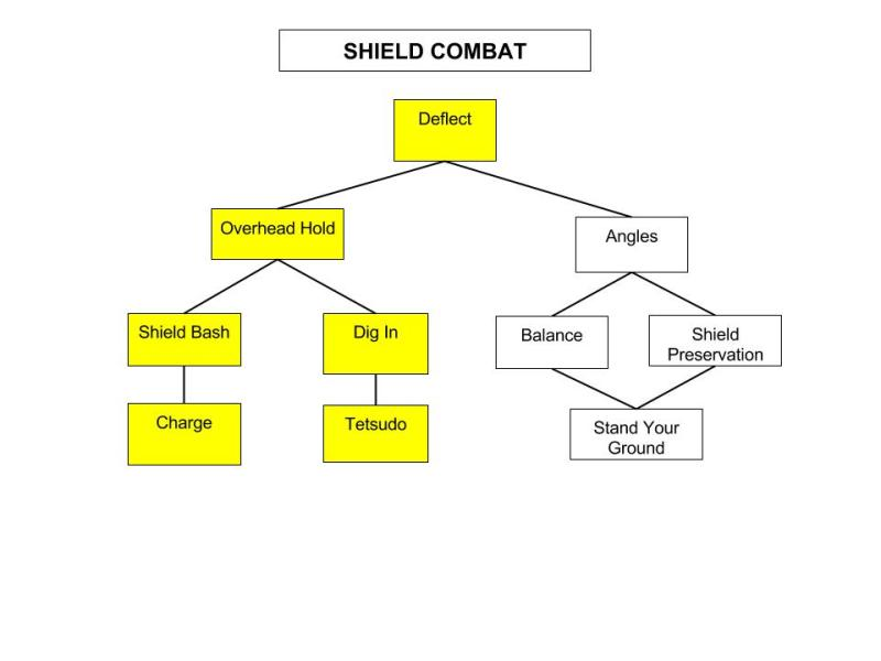 Shield-Combat-Tree