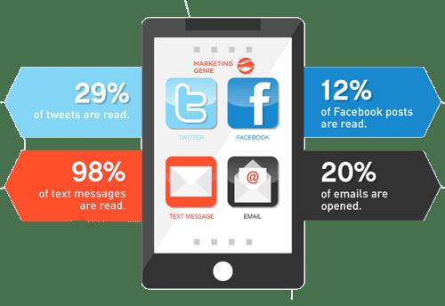 text-marketing-stats2