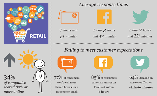 What are client expectations of response times?