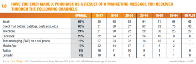 Small business marketing through various channels