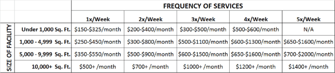 These are some example prices for NYC offices based on frequency and size of the premises