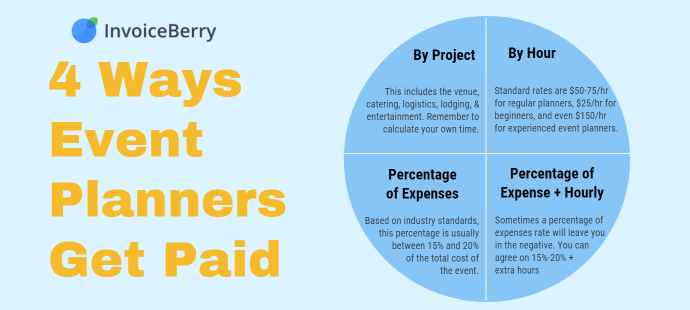 Event planners generally get paid in four different ways. Read up to find out which is best for your business