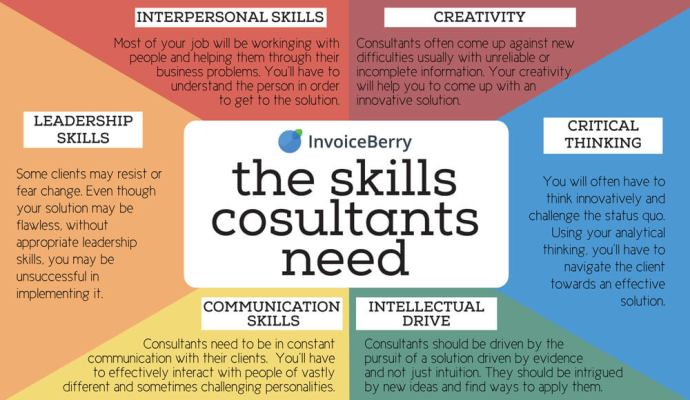 You'll need to have these skills in order to succeed in consulting