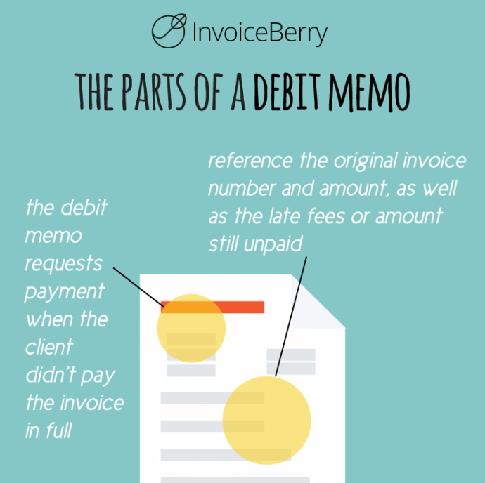A debit memo is used to get payment from a customer who underpaid or paid too late