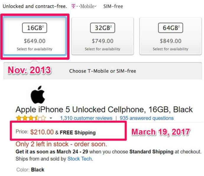 Apple and other smartphone makers use skimming as in this example with the iPhone 5s 16GB