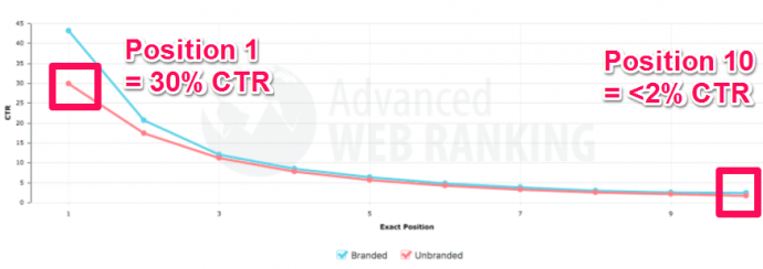 The average CTR (%) for positions 1 - 10 on the search results pages