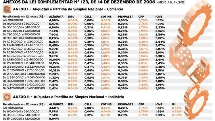 Tax Audit_Através da tabela é possível saber em que faixa de tributação está inserida a empresa Foto:  Fernando Alvarus_ Brasil Econômico