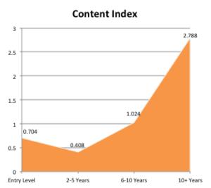 interaction contenu experience