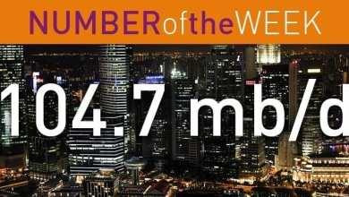 104 mbd increase global oil demand