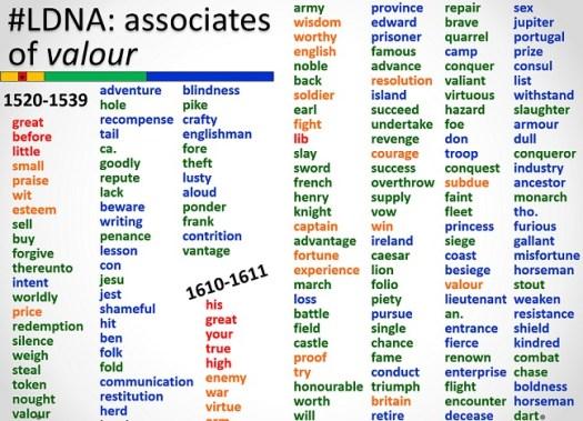 List of valour's associates, 1520 and 1610