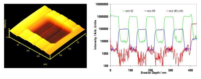 Depth profile through NIST Ni:Cr standard with J105 SIMS