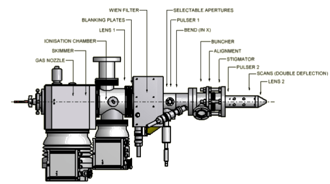 3D CAD Model of the GCIB 40 with labels