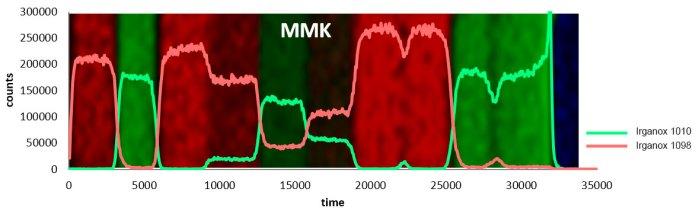 VAMAS depth profile using J105 SIMS