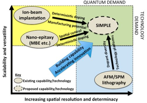 The need for new quantum fabrication technologies