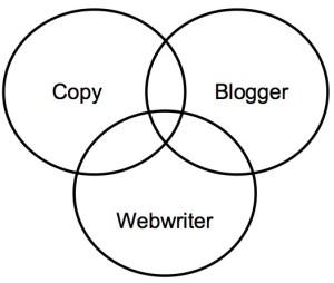 blogger webwriter e copywriter